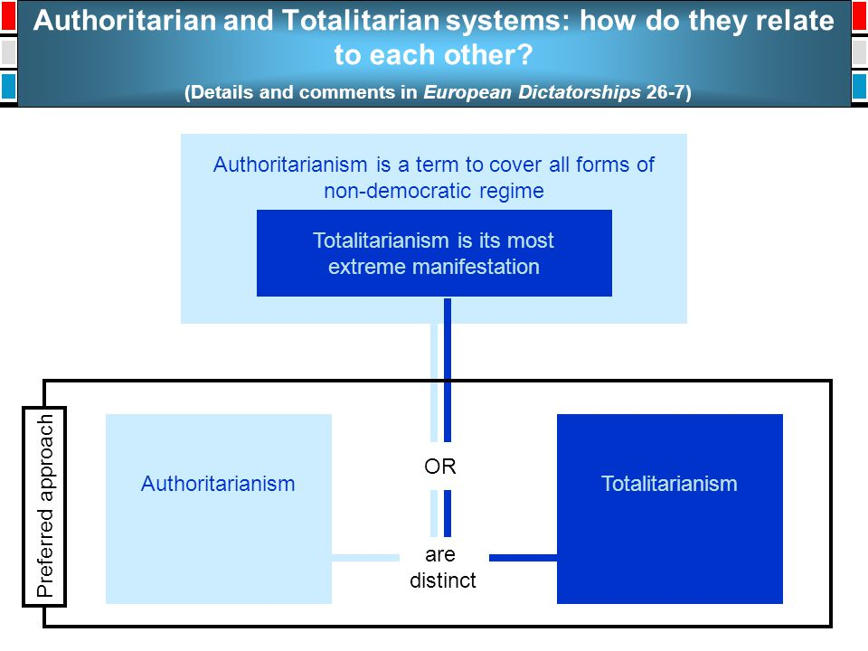 Authoritarian and Totalitarian systems: how do they relate to each other? (Details and comments in European Dictatorships 26-7) Authoritarianism is a