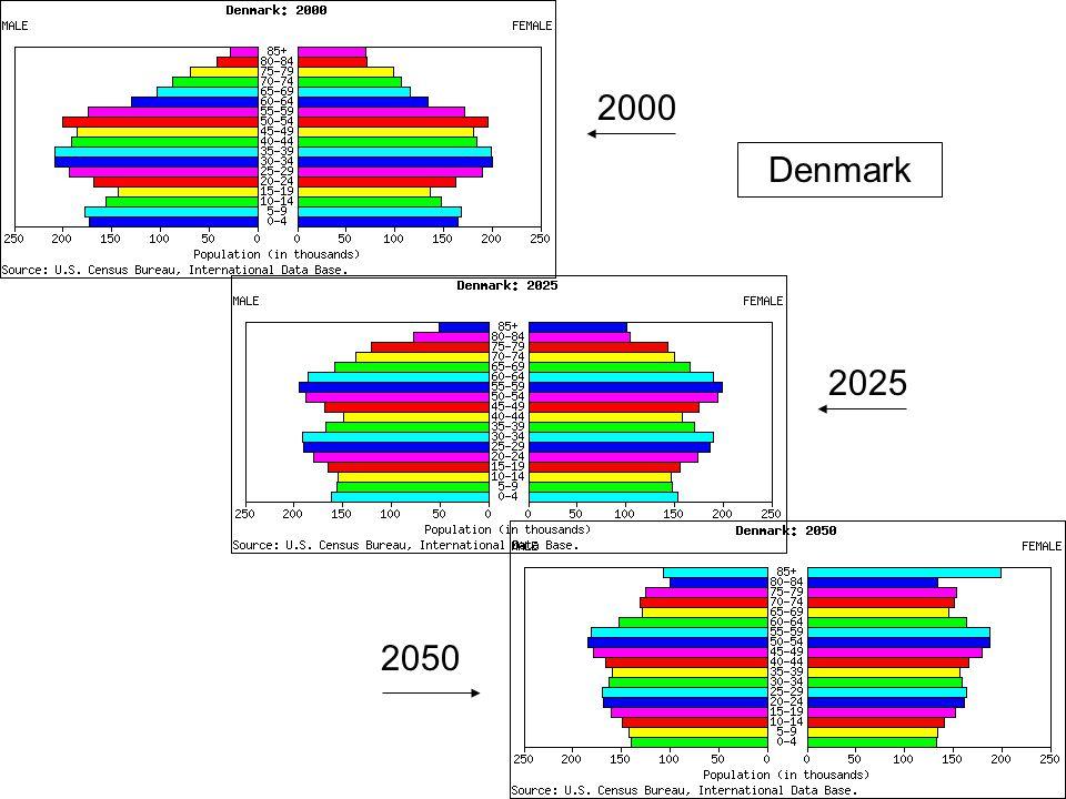 2000 2025 2050 Denmark