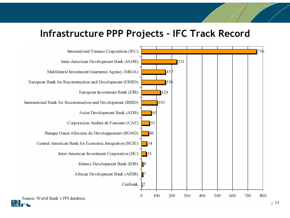 11 Infrastructure PPP Projects – IFC Track Record