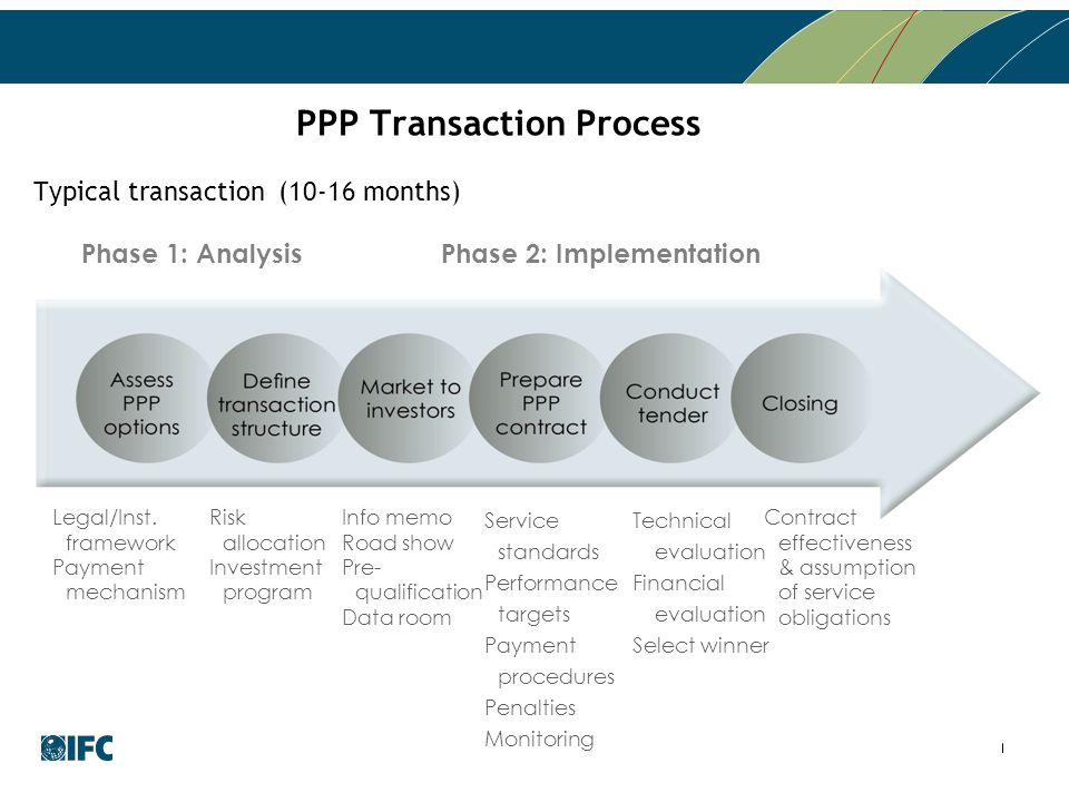 PPP Transaction Process Phase 1: Analysis Info memo Road show Pre- qualification Data room Contract effectiveness & assumption of service obligations