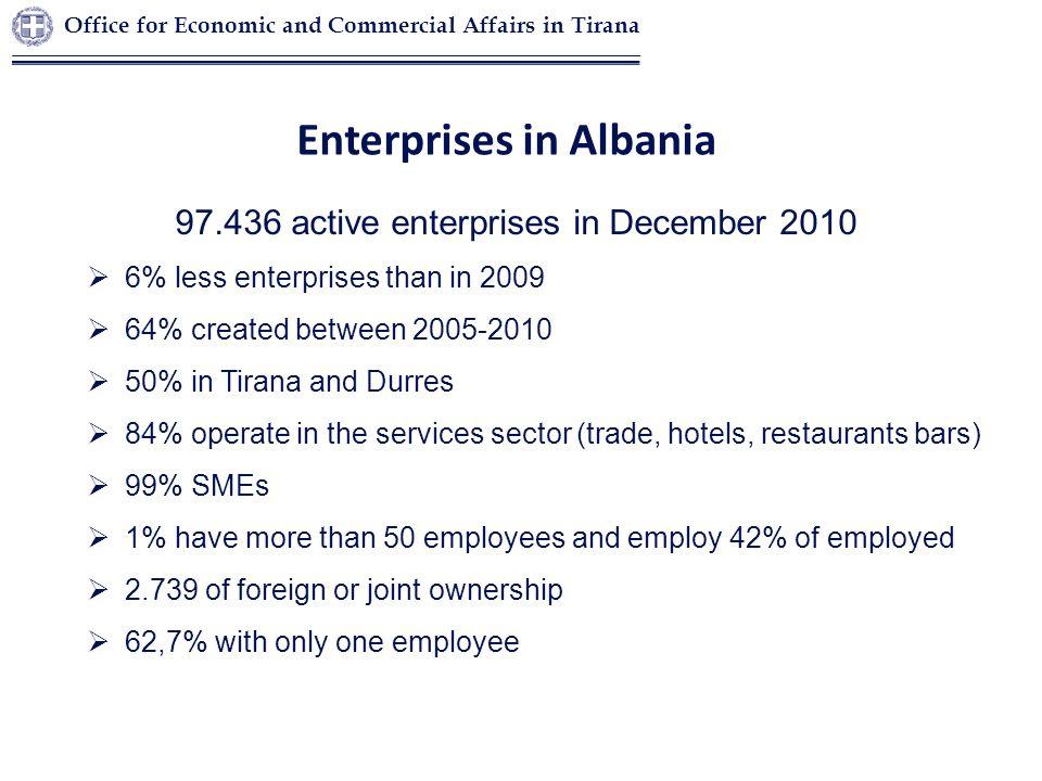 Enterprises in Albania 97.436 active enterprises in December 2010  6% less enterprises than in 2009  64% created between 2005-2010  50% in Tirana a