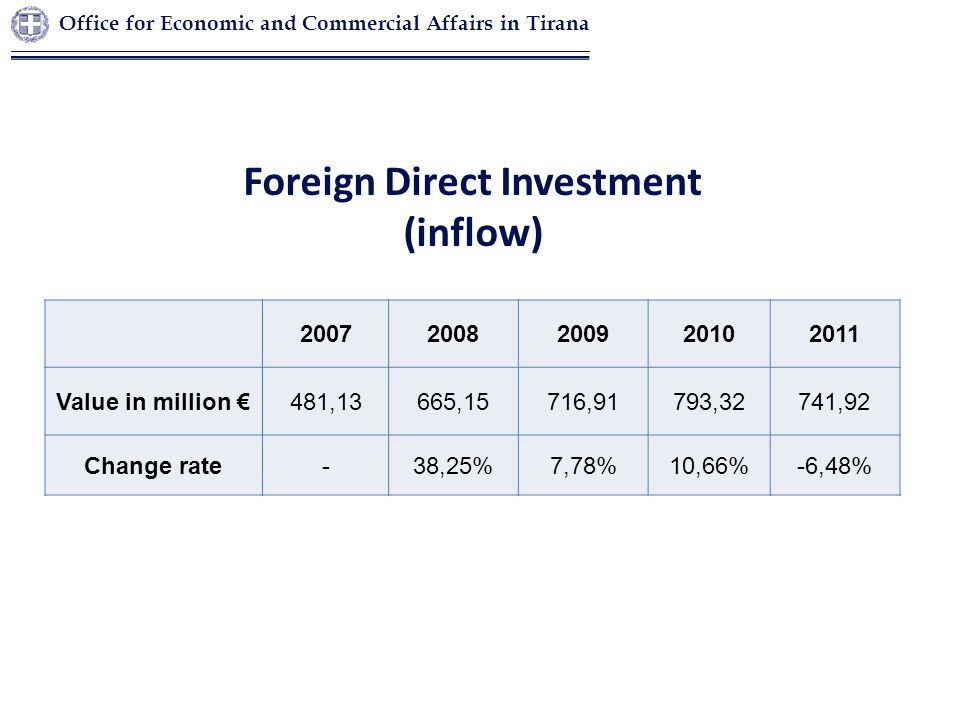 Foreign Direct Investment (inflow) 20072008200920102011 Value in million €481,13665,15716,91793,32741,92 Change rate-38,25%7,78%10,66%-6,48% Office fo