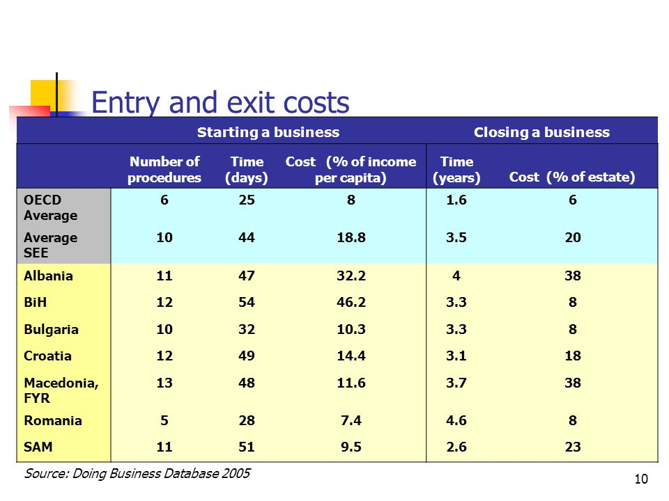 10 Entry and exit costs Starting a businessClosing a business Number of procedures Time (days) Cost (% of income per capita) Time (years)Cost (% of estate) OECD Average 62581.66 Average SEE 104418.83.520 Albania114732.2438 BiH125446.23.38 Bulgaria103210.33.38 Croatia124914.43.118 Macedonia, FYR 134811.63.738 Romania5287.44.68 SAM11519.52.623 Source: Doing Business Database 2005