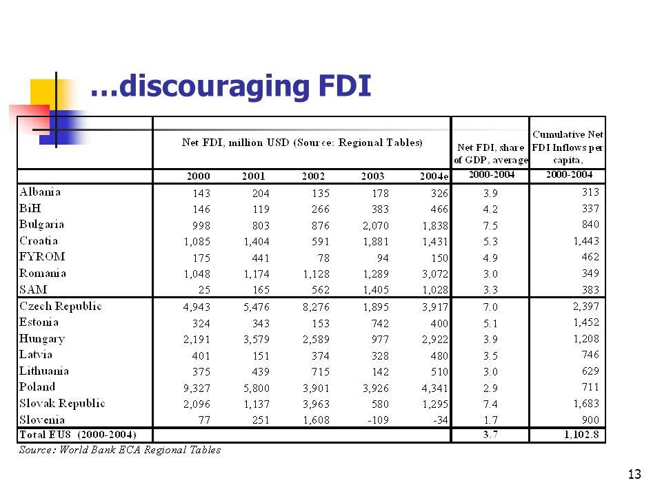 13 …discouraging FDI