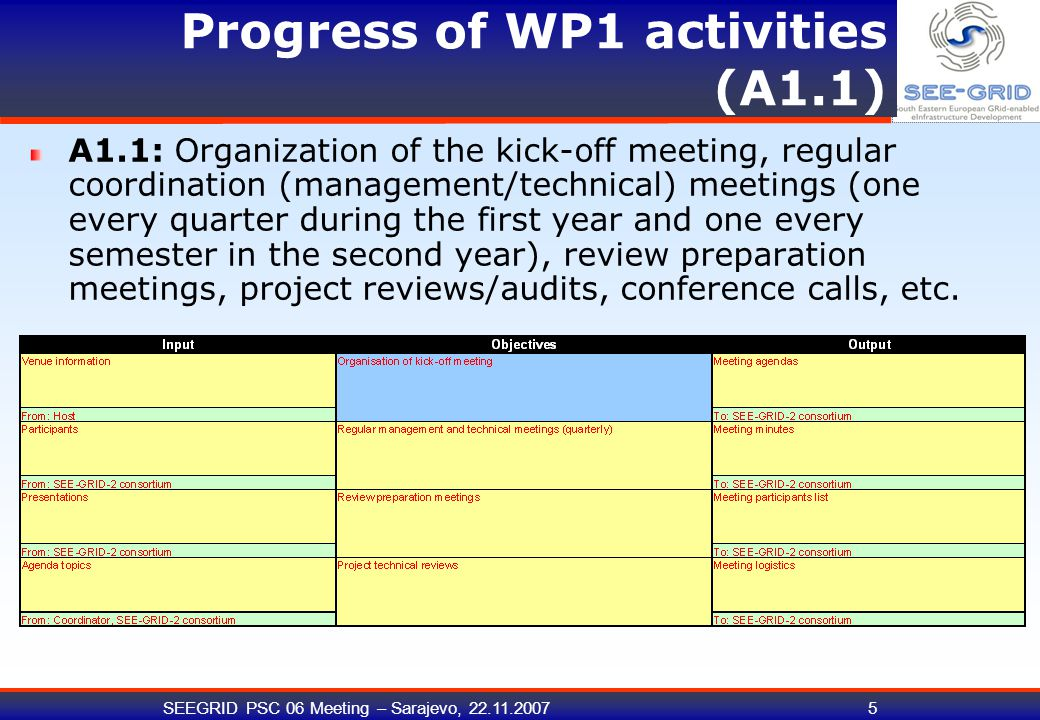 SEEGRID PSC 06 Meeting – Sarajevo, 22.11.200716 Progress of WP1 activities (A1.7) A1.7: ensure that all produced project deliverables and reports comply with pre-agreed quality criteria, project templates and guidelines.