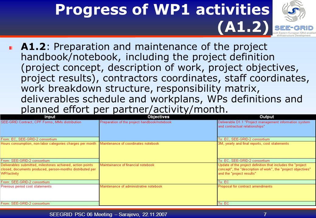 SEEGRID PSC 06 Meeting – Sarajevo, 22.11.20077 Progress of WP1 activities (A1.2) A1.2: Preparation and maintenance of the project handbook/notebook, i