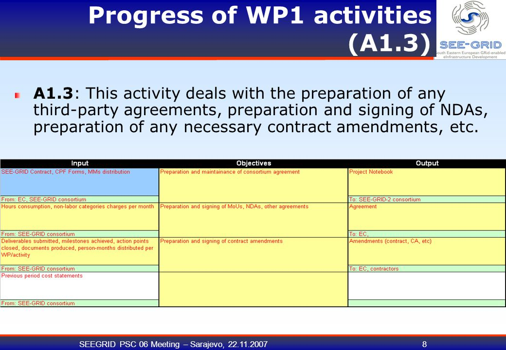 SEEGRID PSC 06 Meeting – Sarajevo, 22.11.200719 Progress of WP1 activities (A1.8) sustainability Bosnia and Albania highlighted again at review Other WP2 actions must be pursued – WP2 overview
