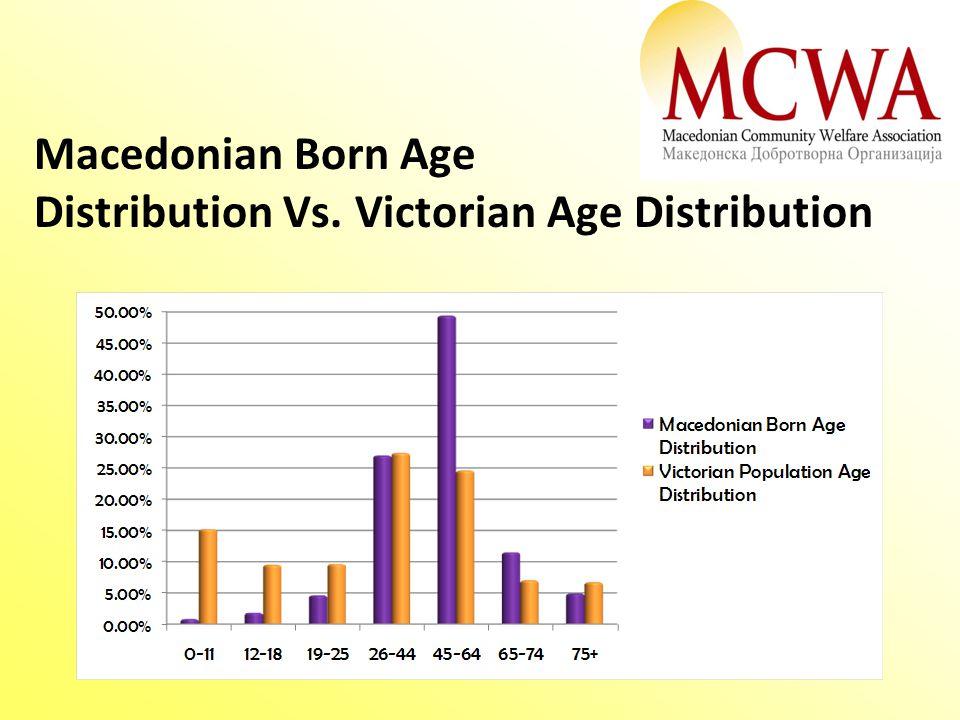 Macedonian Born Age Distribution Vs. Victorian Age Distribution