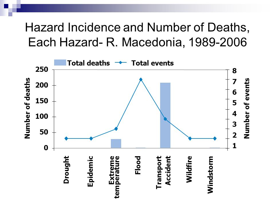 Drought Epidemic Extreme temperature Flood Transport Accident Wildfire Windstorm Number of deathsNumber of events Total deathsTotal events 250 200 150 100 50 0 8765432187654321 Hazard Incidence and Number of Deaths, Each Hazard- R.