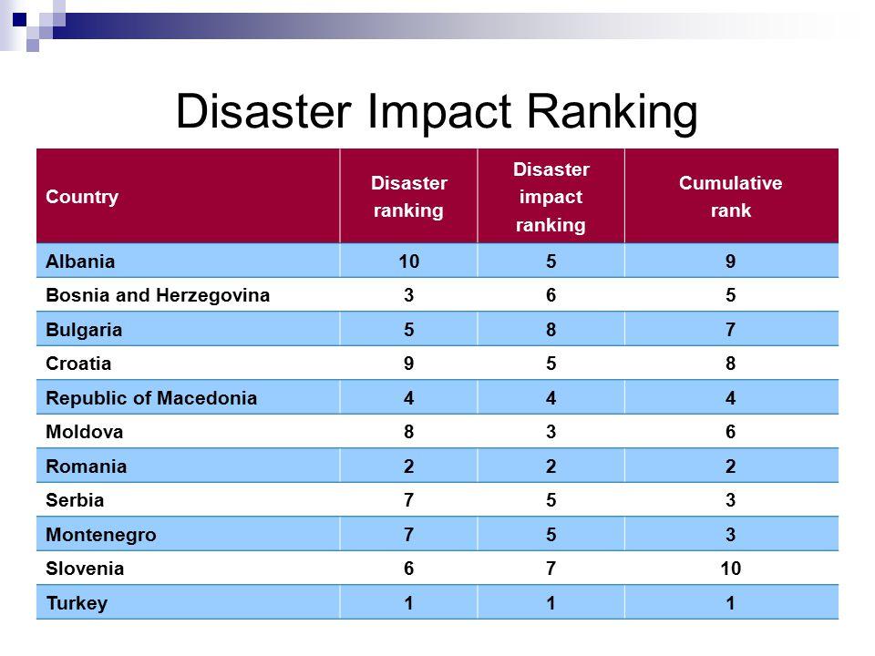 Disaster Impact Ranking Country Disaster ranking Disaster impact ranking Cumulative rank Albania1059 Bosnia and Herzegovina365 Bulgaria587 Croatia958 Republic of Macedonia444 Moldova836 Romania222 Serbia753 Montenegro753 Slovenia6710 Turkey111
