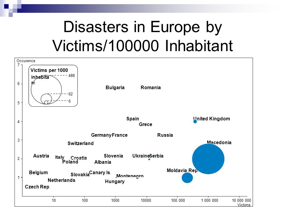 Disasters in Europe by Victims/100000 Inhabitant