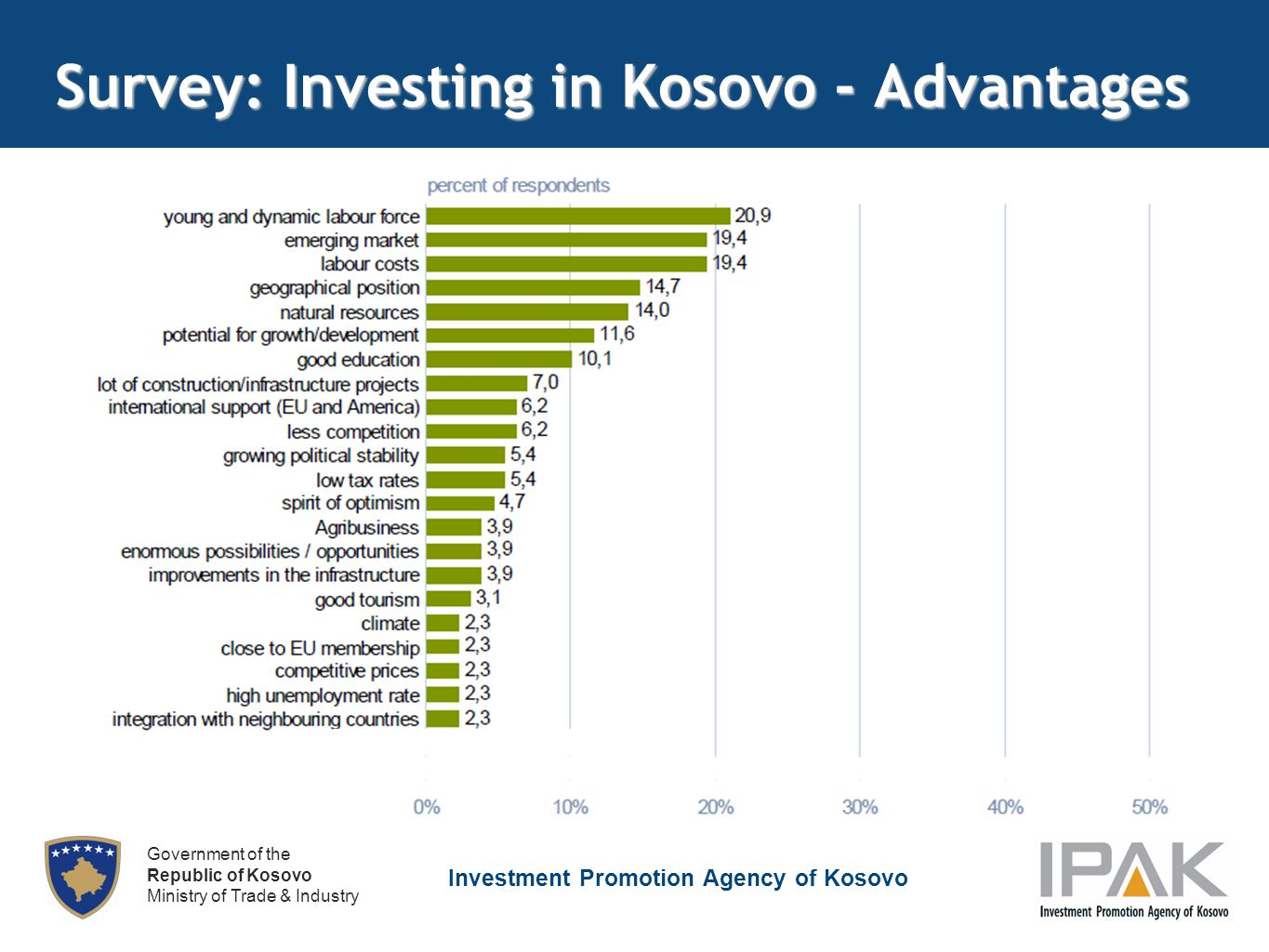 Investment Promotion Agency of Kosovo Government of the Republic of Kosovo Ministry of Trade & Industry Survey: Investing in Kosovo - Advantages