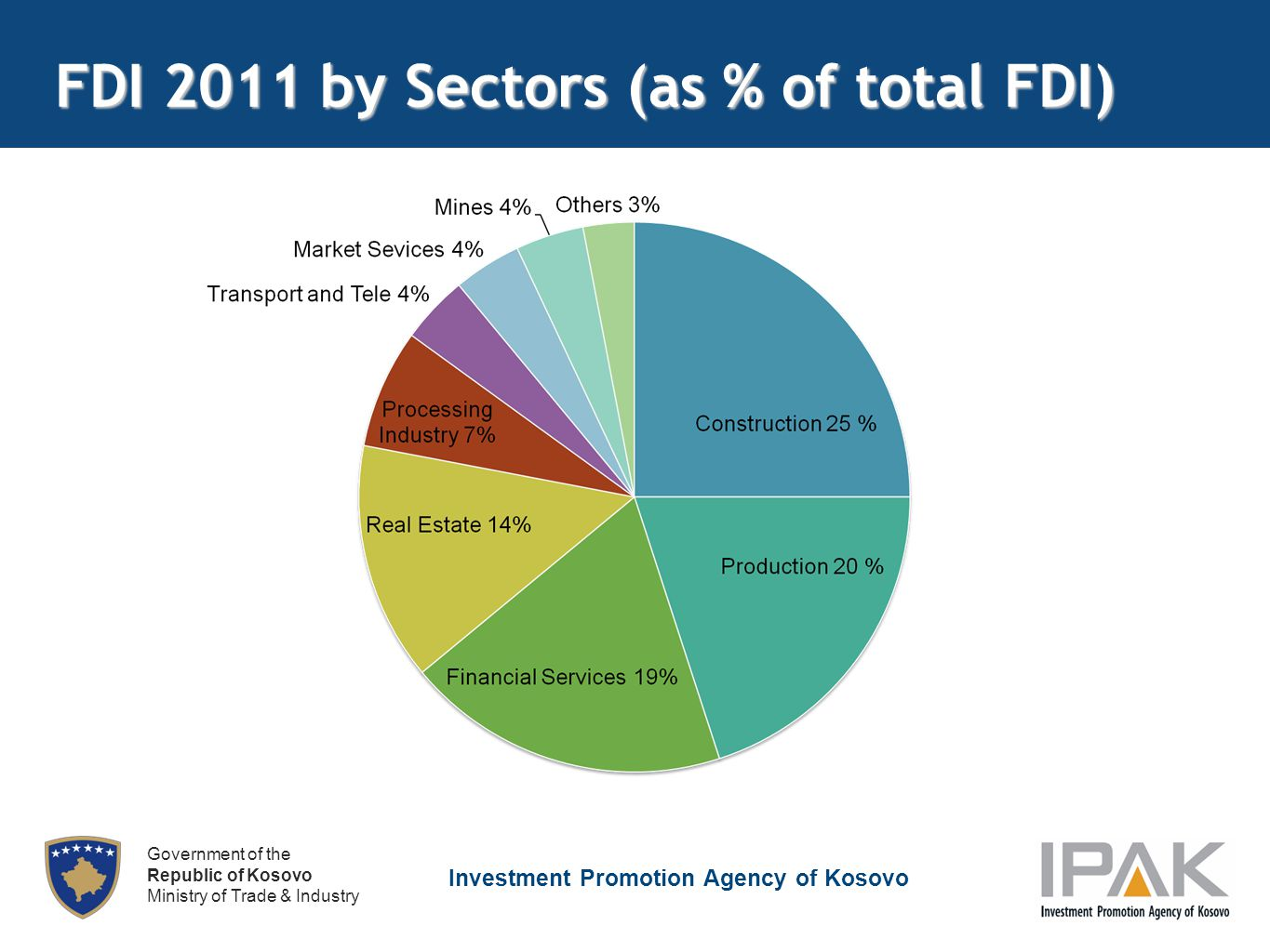 Investment Promotion Agency of Kosovo Government of the Republic of Kosovo Ministry of Trade & Industry FDI 2011 by Sectors (as % of total FDI)