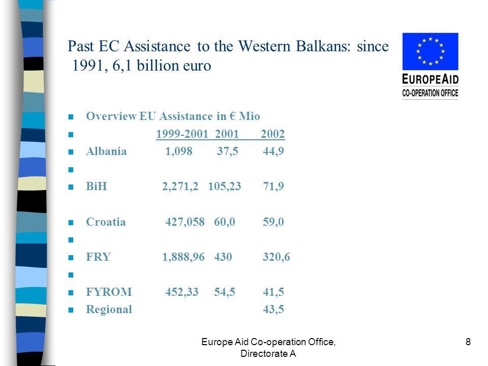 Europe Aid Co-operation Office, Directorate A 8 Past EC Assistance to the Western Balkans: since 1991, 6,1 billion euro n Overview EU Assistance in € Mio n 1999-2001 2001 2002 n Albania1,098 37,544,9 n n BiH 2,271,2 105,2371,9 n Croatia427,05860,059,0 n n FRY 1,888,96430320,6 n n FYROM452,3354,5 41,5 n Regional 43,5