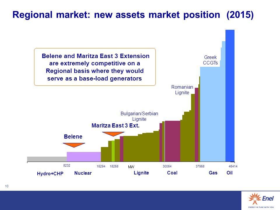 10 Regional market: new assets market position (2015) Coal Nuclear Oil 8232 300643795846414 LigniteGas 1529418258 Hydro+CHP Belene Maritza East 3 Ext.