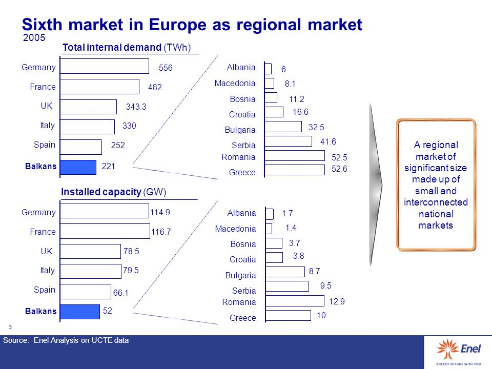 3 Sixth market in Europe as regional market 114.9Germany 116.7France 78.5UK 79.5Italy 66.1 Spain 52 Installed capacity (GW) Balkans Albania Macedonia Bosnia Croatia Bulgaria Romania Greece Serbia A regional market of significant size made up of small and interconnected national markets 1.7 1.4 3.7 3.8 8.7 9.5 12.9 10 556 482 343.3 330 252 Total internal demand (TWh) 221 Germany France UK Italy Spain Balkans Albania Macedonia Bosnia Croatia Bulgaria Romania Greece Serbia 6 8.1 11.2 16.6 32.5 41.6 52.5 52.6 2005 Source:Enel Analysis on UCTE data