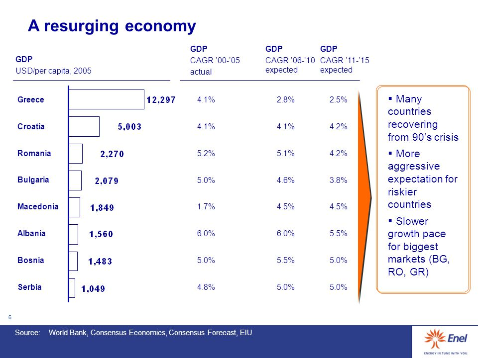 6 A resurging economy  Many countries recovering from 90's crisis  More aggressive expectation for riskier countries  Slower growth pace for biggest markets (BG, RO, GR) Source:World Bank, Consensus Economics, Consensus Forecast, EIU GDP USD/per capita, 2005 GDP CAGR '00-'05 actual GDP CAGR '06-'10 expected GDP CAGR '11-'15 expected Greece 4.1%2.8%2.5% Croatia 4.1% 4.2% Romania 5.2%5.1%4.2% Bulgaria 5.0%4.6%3.8% Macedonia 1.7%4.5% Albania 6.0% 5.5% Bosnia 5.0%5.5%5.0% Serbia 4.8%5.0%
