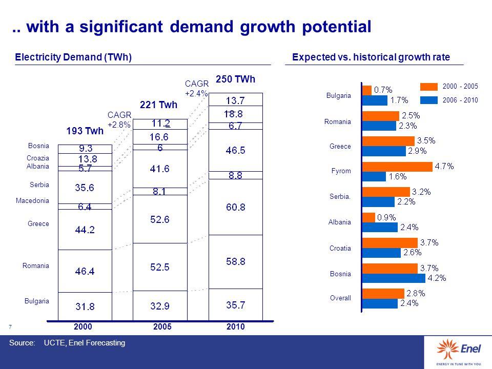 7.. with a significant demand growth potential 200020052010 Bosnia Romania Bulgaria Greece Macedonia Croazia Albania Serbia Electricity Demand (TWh)Ex