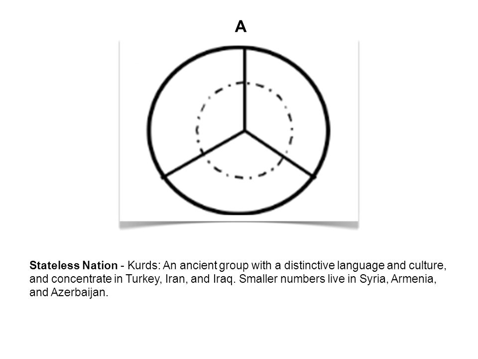 Examples of Nations Nation-states –Japan –Denmark Multi-national states –China (Tibet) Stateless nations –Kurds (in Iraq, Turkey, Iran) –Basques (in Spain, France) Divided nations –Korea (North and South)