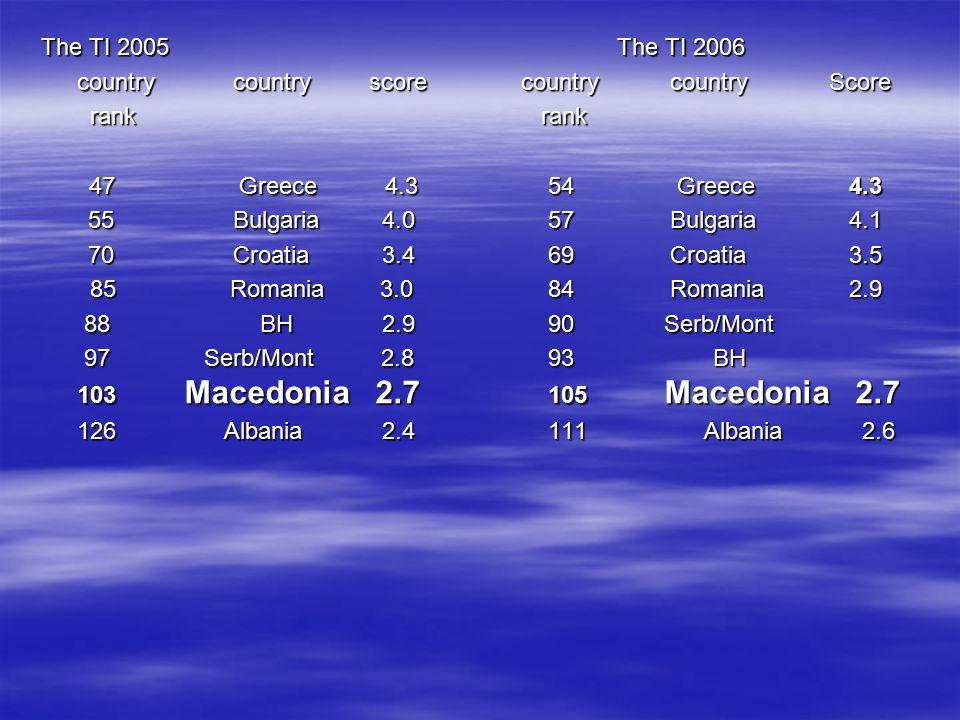 The TI 2005The TI 2006 countrycountry score country country Score rank rank rank rank 47 Greece 4.3 54 Greece 4.3 55Bulgaria 4.0 57 Bulgaria 4.1 55Bulgaria 4.0 57 Bulgaria 4.1 70Croatia 3.4 69 Croatia 3.5 70Croatia 3.4 69 Croatia 3.5 85 Romania 3.0 84 Romania 2.9 85 Romania 3.0 84 Romania 2.9 88 BH 2.9 90 Serb/Mont 88 BH 2.9 90 Serb/Mont 97 Serb/Mont 2.8 93BH 103 Macedonia 2.7 105 Macedonia 2.7 97 Serb/Mont 2.8 93BH 103 Macedonia 2.7 105 Macedonia 2.7 126 Albania 2.4 111 Albania 2.6