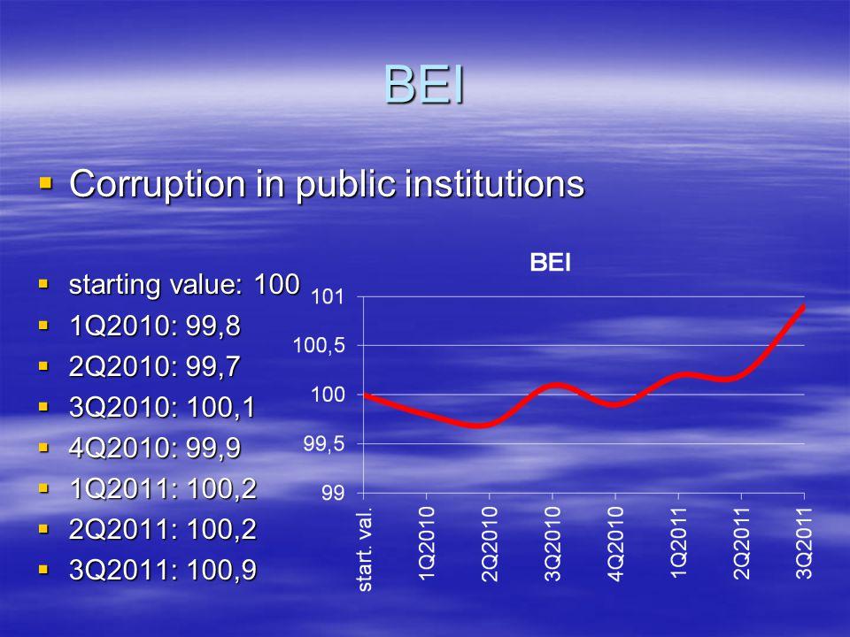 BEI  Corruption in public institutions  starting value: 100  1Q2010: 99,8  2Q2010: 99,7  3Q2010: 100,1  4Q2010: 99,9  1Q2011: 100,2  2Q2011: 100,2  3Q2011: 100,9