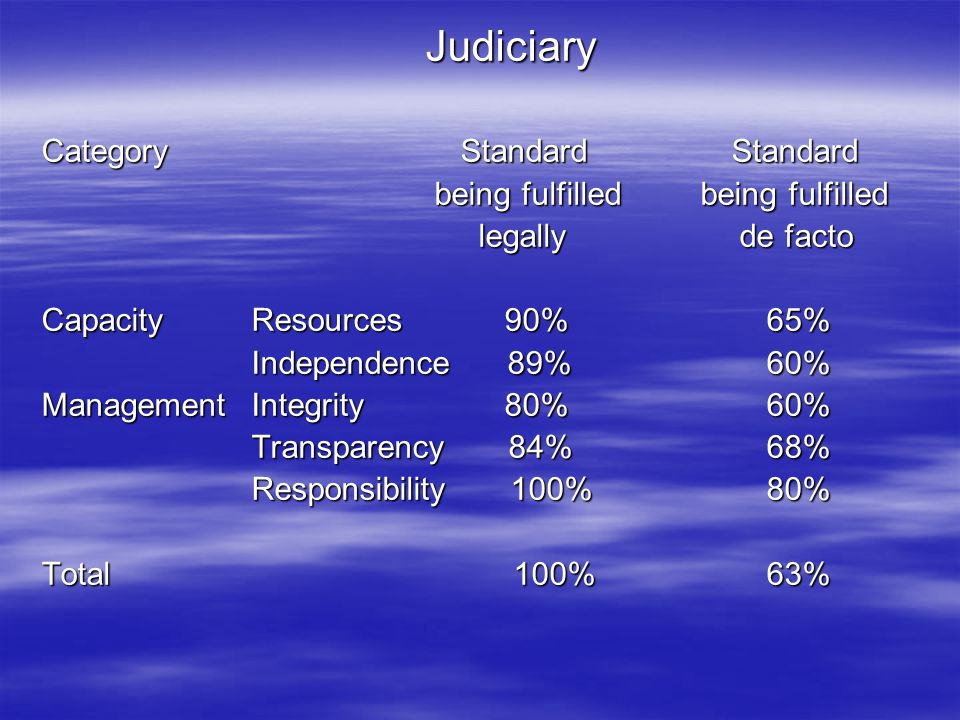 Judiciary Category Standard Standard being fulfilled being fulfilled being fulfilled being fulfilled legally de facto legally de facto Capacity Resour