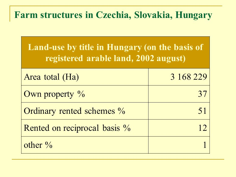 Farm structures in Czechia, Slovakia, Hungary Land-use by title in Hungary (on the basis of registered arable land, 2002 august) Area total (Ha)3 168 229 Own property %37 Ordinary rented schemes %51 Rented on reciprocal basis %12 other %1