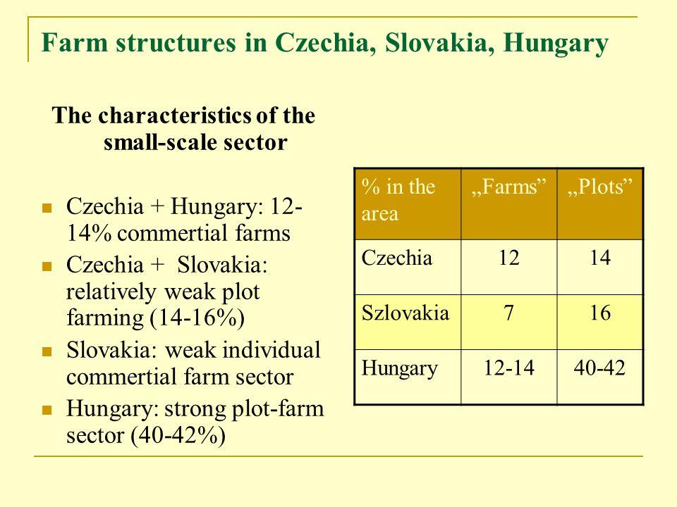 "Farm structures in Czechia, Slovakia, Hungary The characteristics of the small-scale sector Czechia + Hungary: 12- 14% commertial farms Czechia + Slovakia: relatively weak plot farming (14-16%) Slovakia: weak individual commertial farm sector Hungary: strong plot-farm sector (40-42%) % in the area ""Farms ""Plots Czechia1214 Szlovakia716 Hungary12-1440-42"