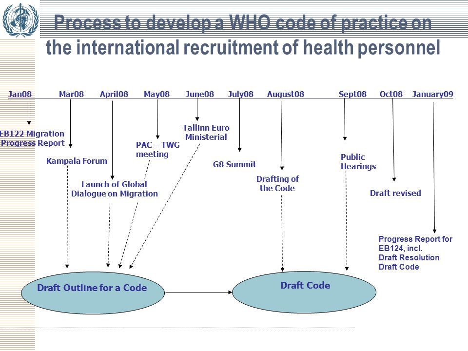 Process to develop a WHO code of practice on the international recruitment of health personnel Jan08 Mar08 April08 May08 June08 July08 August08 Sept08 Oct08 January09 Draft Code EB122 Migration Progress Report Kampala Forum Draft Outline for a Code Tallinn Euro Ministerial Draft revised PAC – TWG meeting Launch of Global Dialogue on Migration G8 Summit Public Hearings Drafting of the Code Progress Report for EB124, incl.