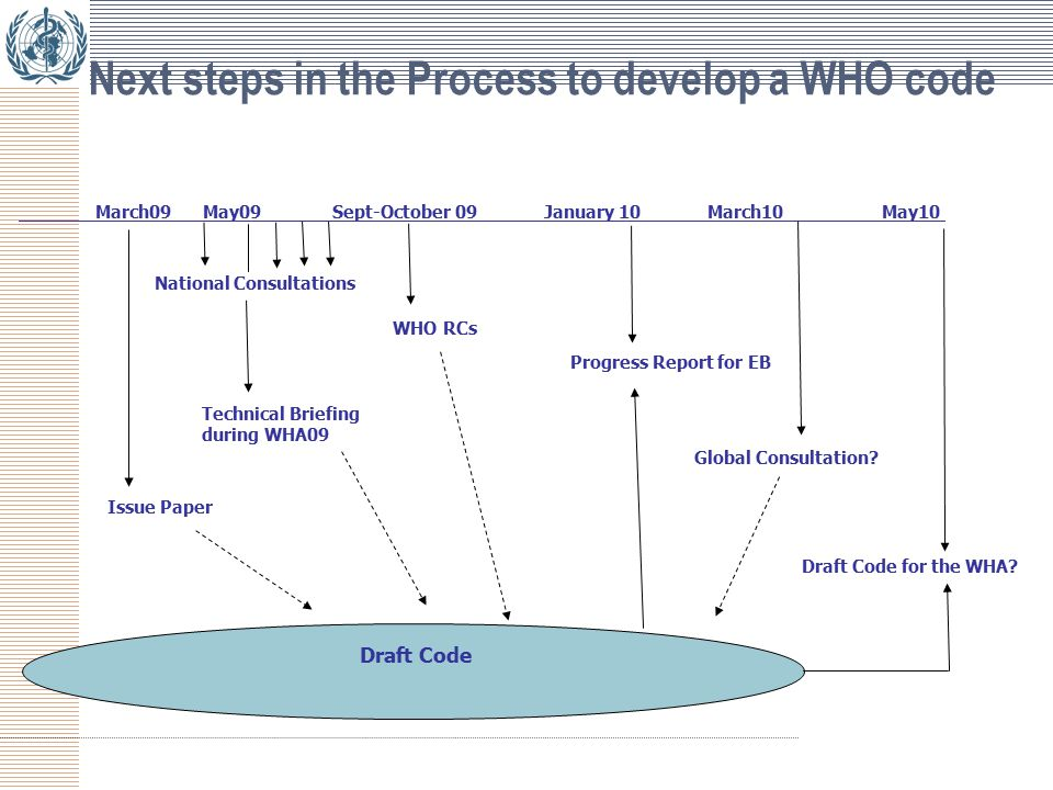 Next steps in the Process to develop a WHO code March09 May09 Sept-October 09 January 10 March10 May10 Draft Code Global Consultation.