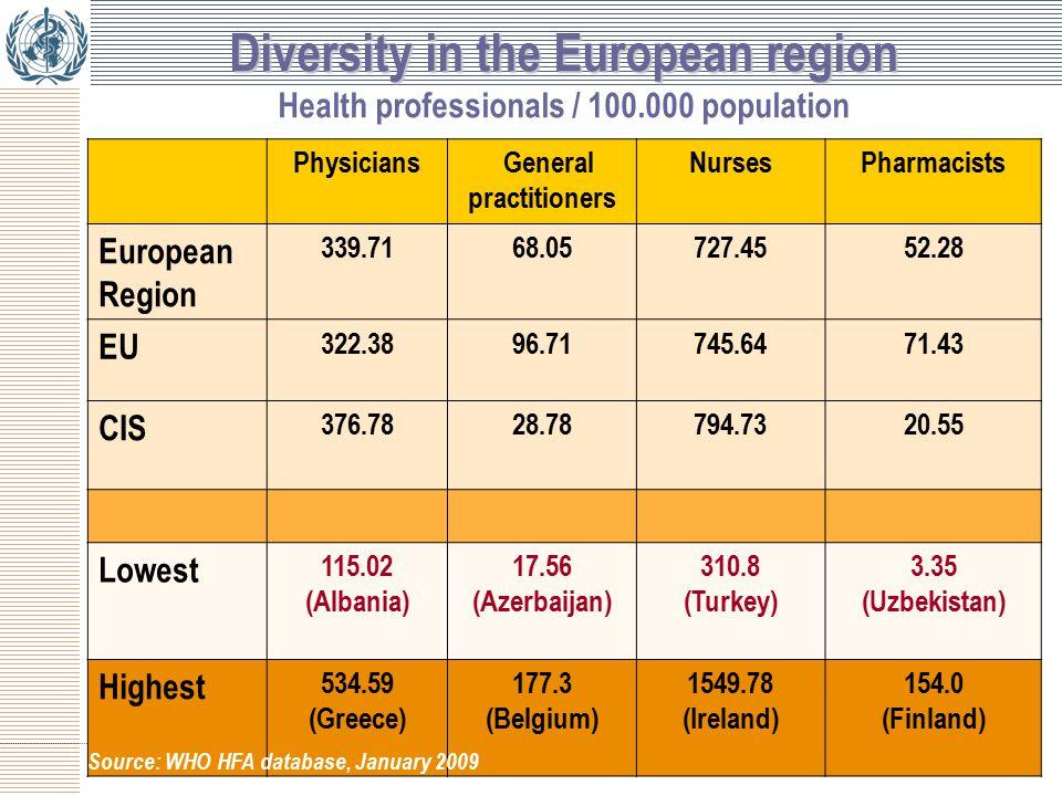 Diversity in the European region Diversity in the European region Health professionals / 100.000 population Physicians General practitioners NursesPharmacists European Region 339.7168.05727.4552.28 EU 322.3896.71745.6471.43 CIS 376.7828.78794.7320.55 Lowest 115.02 (Albania) 17.56 (Azerbaijan) 310.8 (Turkey) 3.35 (Uzbekistan) Highest 534.59 (Greece) 177.3 (Belgium) 1549.78 (Ireland) 154.0 (Finland) Source: WHO HFA database, January 2009