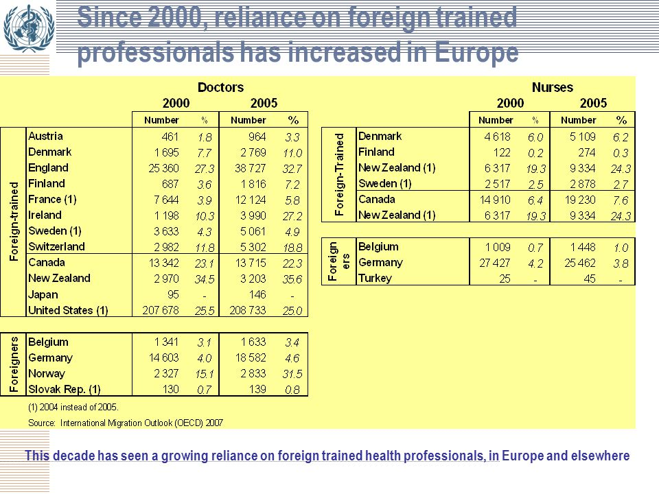 Since 2000, reliance on foreign trained professionals has increased in Europe This decade has seen a growing reliance on foreign trained health professionals, in Europe and elsewhere