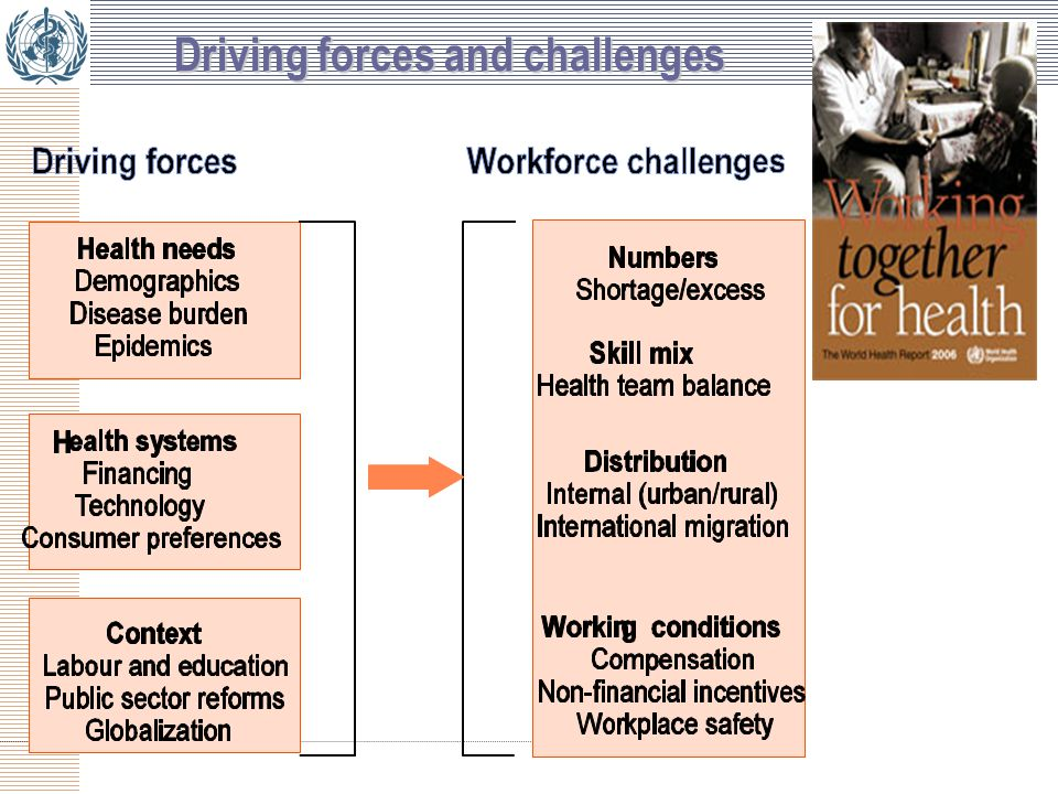 Guiding principles of the draft WHO code (1/2)  The code is voluntary  Health workers have the right to migrate  Right of everyone to the enjoyment of the highest attainable standard of health – the source countries perspective  International recruitment may contribute to the development and strengthening of a national health workforce  Voluntary international standards and coordination of national policies maximize the benefits and mitigate the negative impacts.