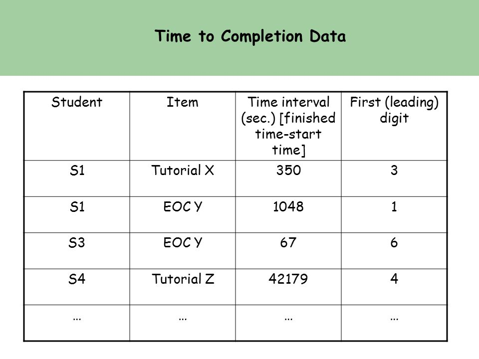 Time to Completion Data StudentItemTime interval (sec.) [finished time-start time] First (leading) digit S1Tutorial X3503 S1EOC Y10481 S3EOC Y676 S4Tutorial Z421794 …………
