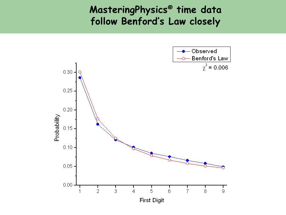 MasteringPhysics ® time data follow Benford's Law closely