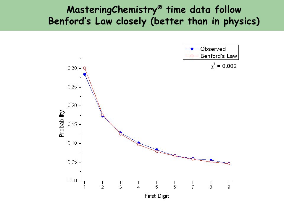 MasteringChemistry ® time data follow Benford's Law closely (better than in physics)