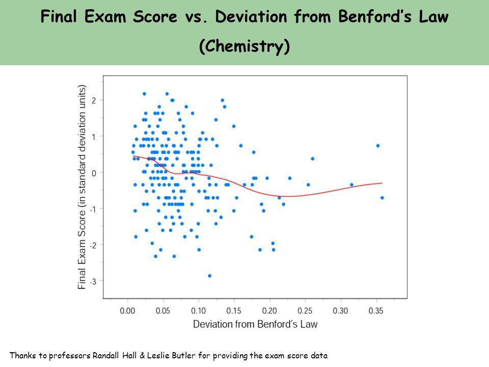 Final Exam Score vs.