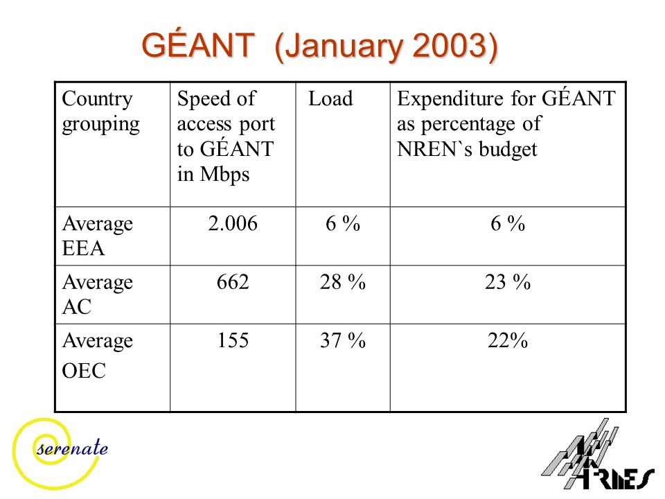 GÉANT (January 2003) Country grouping Speed of access port to GÉANT in Mbps LoadExpenditure for GÉANT as percentage of NREN`s budget Average EEA 2.0066 % Average AC 66228 %23 % Average OEC 15537 %22%