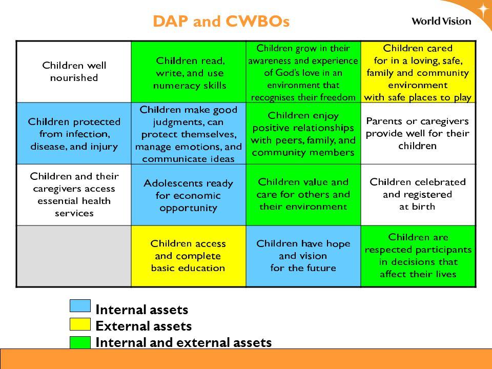 Internal assets External assets Internal and external assets DAP and CWBOs