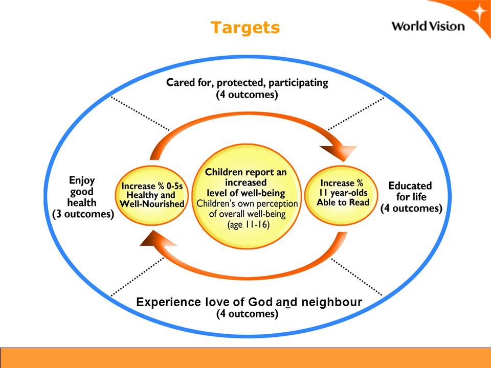 Experience love of God and neighbour Targets