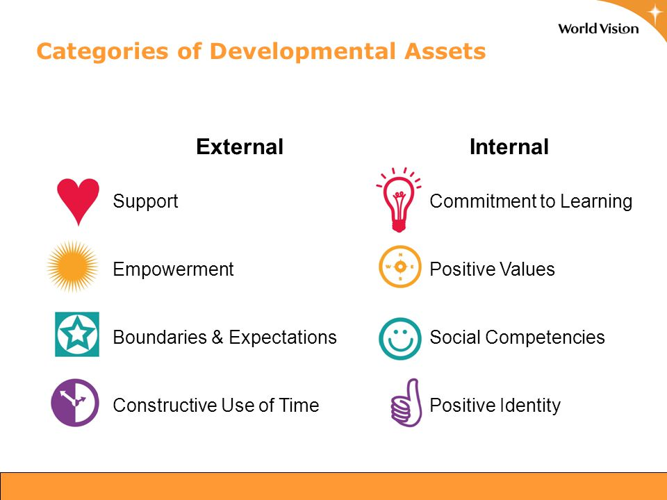 ExternalInternal SupportCommitment to Learning EmpowermentPositive Values Boundaries & ExpectationsSocial Competencies Constructive Use of TimePositive Identity Categories of Developmental Assets