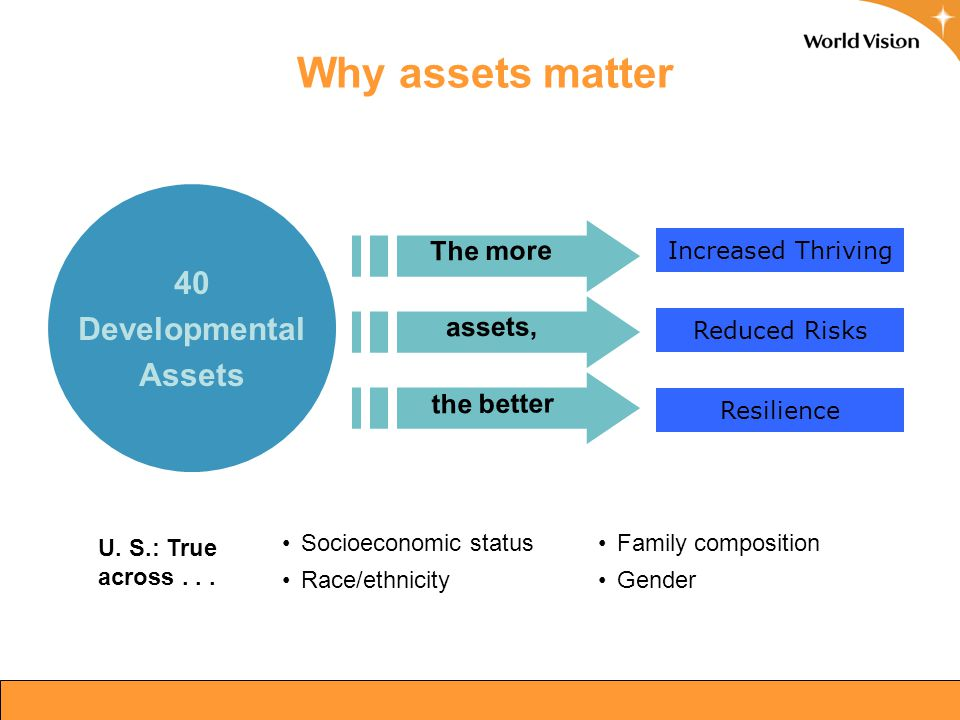 10 Increased Thriving (U.S. Data) Reduced Risks (U. S. Data) Why assets matter