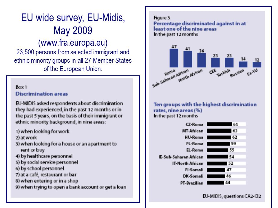 EU wide survey, EU-Midis, May 2009 (www.fra.europa.eu) 23,500 persons from selected immigrant and ethnic minority groups in all 27 Member States of the European Union.