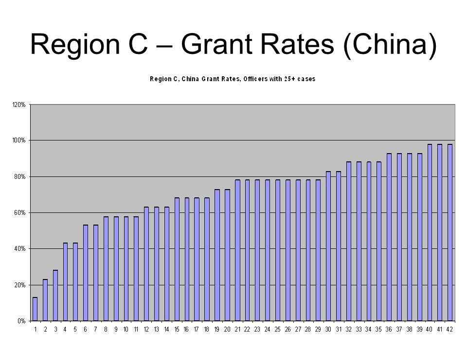 Region C – Grant Rates (China)