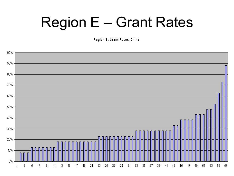 Region E – Grant Rates