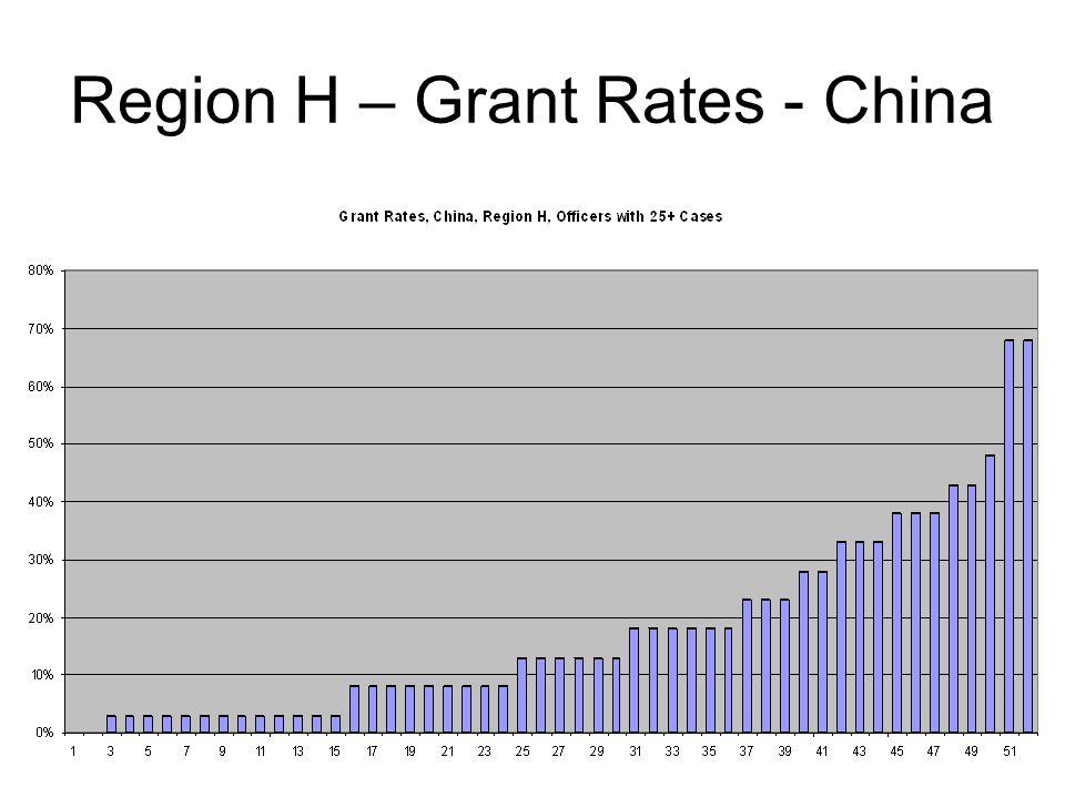 Region H – Grant Rates - China