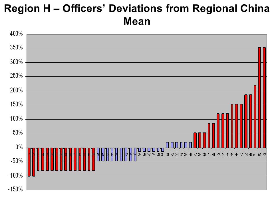 Region H – Officers' Deviations from Regional China Mean
