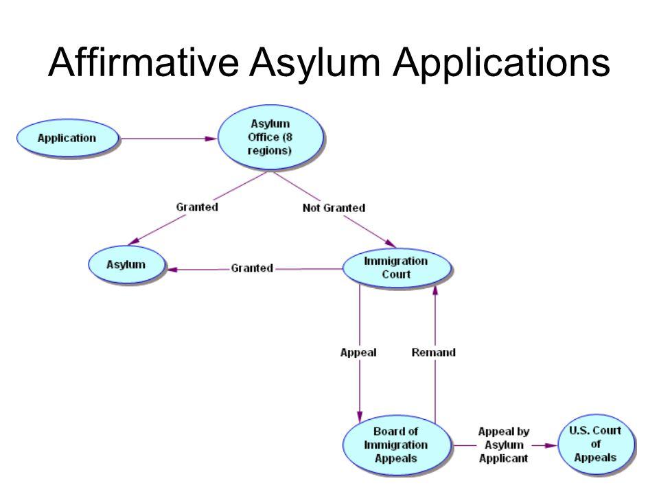 Affirmative Asylum Applications