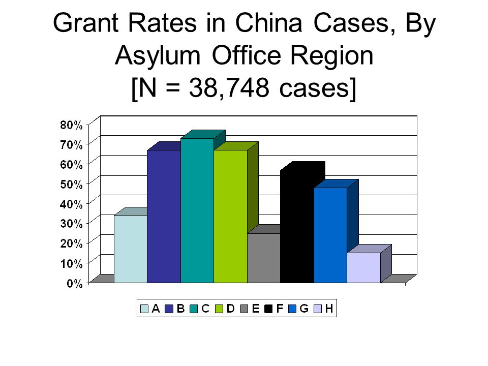 Grant Rates in China Cases, By Asylum Office Region [N = 38,748 cases]