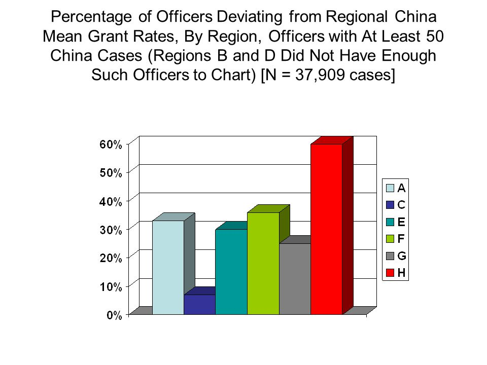 Percentage of Officers Deviating from Regional China Mean Grant Rates, By Region, Officers with At Least 50 China Cases (Regions B and D Did Not Have